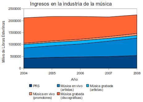 Evolución de ingresos en la industria de la música (gráfico de área)