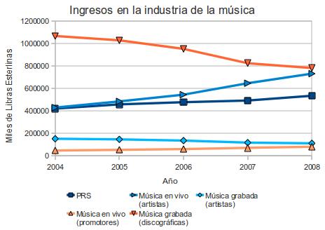 Evolución de ingresos en la industria de la música (gráfico de líneas)